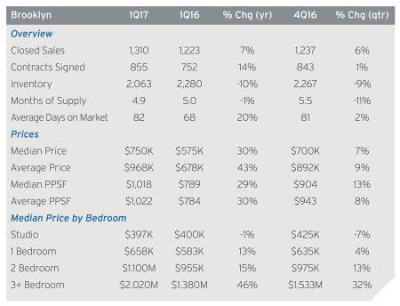 brooklyn-real-estate-douglas-elliman-first-quarter-report-corc-chart-2