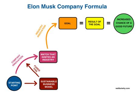 elon-company-formula-1